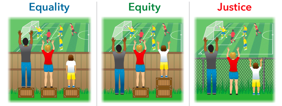 Equality, Equity, Justice
